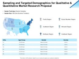 Sampling And Targeted Demographics For Qualitative And Quantitative Market Research Proposal Ppt Slides
