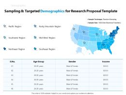 Sampling And Targeted Demographics For Research Proposal Template Ppt Powerpoint Presentation