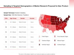 Sampling And Targeted Demographics Of Market Research Proposal For New Product Ppt Slides