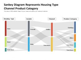 Sankey Diagram Represents Housing Type Channel Product Category