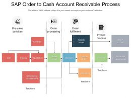 SAP Order To Cash Account Receivable Process