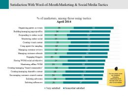 Satisfaction With Word-Of-Mouth Marketing And Social Media Tactics Powerpoint Slide Show