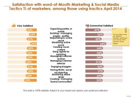 Satisfaction With Word Of Mouth Marketing And Social Media Compare