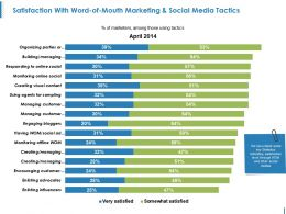 Satisfaction With Word Of Mouth Marketing And Social Media Tactics Ppt Model