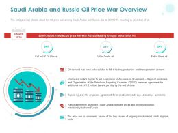 Saudi Arabia And Russia Oil Price War Overview Ppt Powerpoint Presentation Styles Clipart