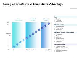 Saving Effort Matrix Vs Competitive Advantage