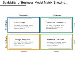 Scalability Of Business Model Matrix Showing Growth And Execution Engine
