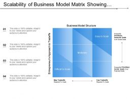 Scalability Of Business Model Matrix Showing Priorities And Goals