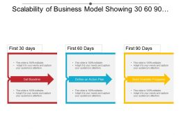 Scalability Of Business Model Showing 30 60 90 Day Plan