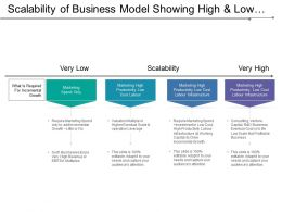 Scalability Of Business Model Showing High And Low Scalability