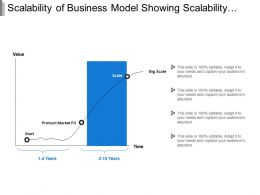 Scalability Of Business Model Showing Scalability Matrix With Time