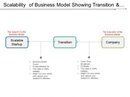 Scalability Of Business Model Showing Transition And Execution Of Business Model