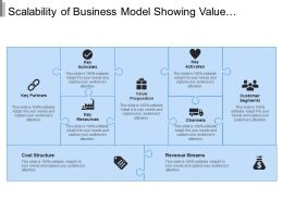 Scalability Of Business Model Showing Value Proposition And Channels