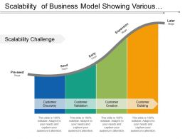 Scalability Of Business Model Showing Various Stages Of Customer Development