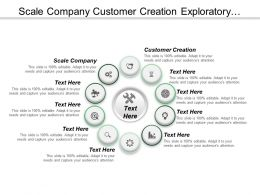 Scale Company Customer Creation Exploratory Business Complexity Reduction