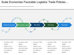 Scale Economies Favorable Logistics Trade Policies Technical Standards