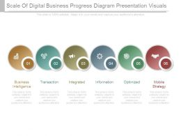 Scale Of Digital Business Progress Diagram Presentation Visuals