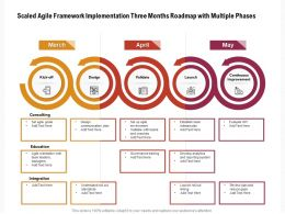 Scaled Agile Framework Implementation Three Months Roadmap With Multiple Phases