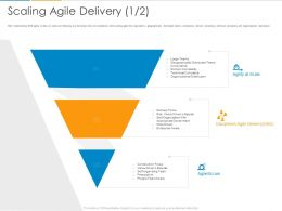 Scaling Agile Delivery Team Ppt Powerpoint Presentation Slides Layouts