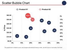 Scatter Bubble Chart Finance Ppt Infographics Infographic Template