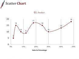 Scatter Chart Powerpoint Slide Presentation Sample