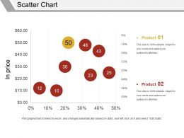 Scatter Chart Powerpoint Slides