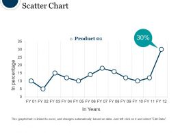 Scatter Chart Ppt Background Graphics