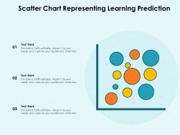 Scatter Chart Representing Learning Prediction