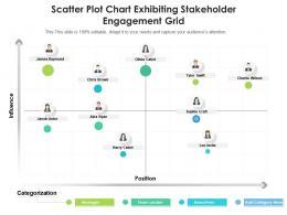 Scatter Plot Chart Exhibiting Stakeholder Engagement Grid