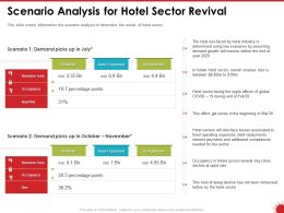 Scenario Analysis For Hotel Sector Revival Loss Powerpoint Presentation Design Inspiration