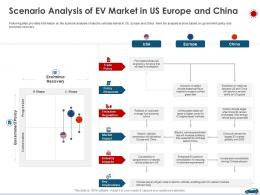 Scenario Analysis Of EV Market In US Europe And China Ppt Inspiration