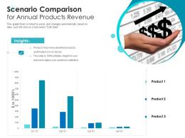 Scenario Comparison For Annual Products Revenue