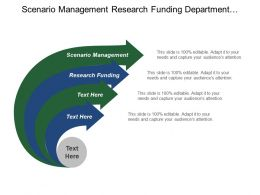 Scenario Management Research Funding Department Technologies Manufacturing Maturing Capacity