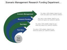Scenario Management Research Funding Department Technologies Manufacturing Maturing Capacity