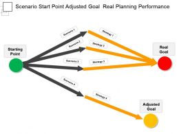 Scenario Start Point Adjusted Goal  Real Planning Performance