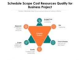 Schedule Scope Cost Resources Quality For Business Project