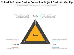 Schedule Scope Cost To Determine Project Cost And Quality