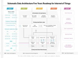 Schematic Data Architecture Five Years Roadmap For Internet Of Things