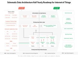 Schematic Data Architecture Half Yearly Roadmap For Internet Of Things
