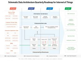 Schematic Data Architecture Quarterly Roadmap For Internet Of Things