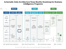 Schematic Data Architecture Three Months Roadmap For Business Intelligence Programs