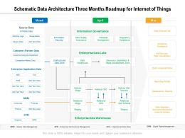 Schematic Data Architecture Three Months Roadmap For Internet Of Things