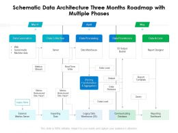 Schematic Data Architecture Three Months Roadmap With Multiple Phases