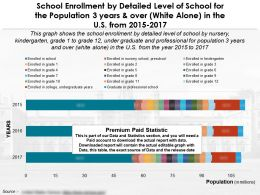 School Enlistment By Detailed Level Of School 3 Years Over White Alone In US 2015-17