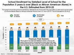 School Enrollment By Detailed Level Of School For 3 Years And Over Black Or African American Alone In US 2015-22