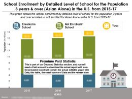 School Enrollment By Detailed Level Of School For Population 3 Years And Over Asian Alone In US 2015-17