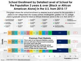 School Enrollment By Detailed Level Of School Population 3 Years Over Black Or African American Alone US 2015-17