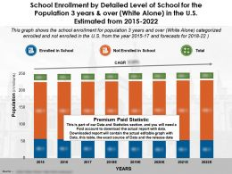 School Enrollment By Level Of School 3 Years Over White Alone In The US 2015-22
