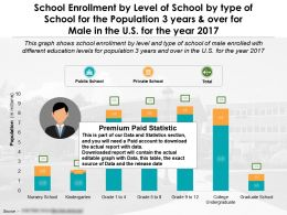 School Enrollment By Level Of School By Type Of School For Population 3 Years Over For Male US Year 2017