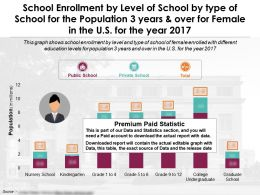 School Enrollment By Level Of School By Type Of School Population 3 Years Female In US Year 2017
